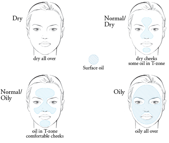 natural remedies skin type